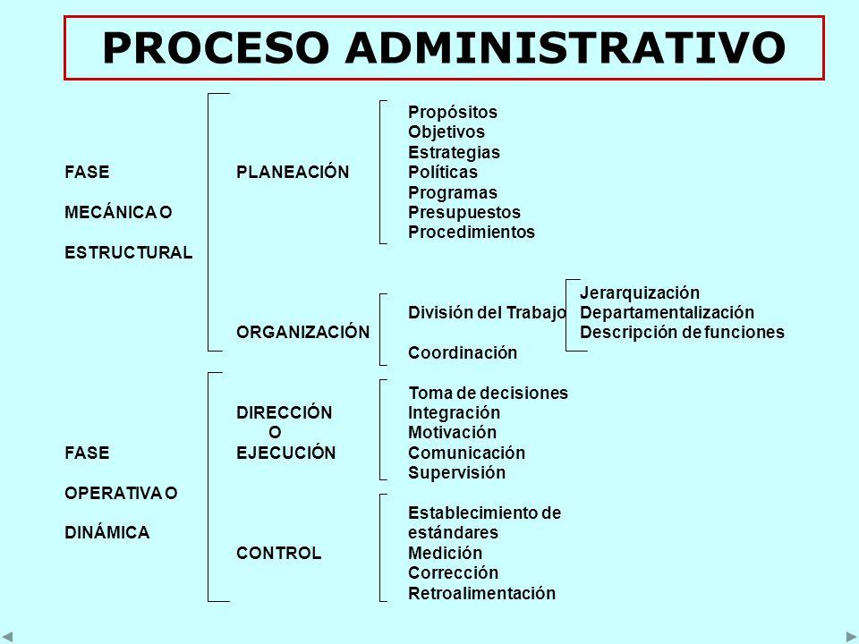 Propósitos Objetivos Estrategias FASEPLANEACIÓNPolíticas Programas MECÁNICA OPresupuestos Procedimientos ESTRUCTURAL Jerarquización División del Trabajo Departamentalización ORGANIZACIÓNDescripción de funciones Coordinación Toma de decisiones DIRECCIÓNIntegración OMotivación FASEEJECUCIÓNComunicación Supervisión OPERATIVA O Establecimiento de DINÁMICAestándares CONTROLMedición Corrección Retroalimentación PROCESO ADMINISTRATIVO