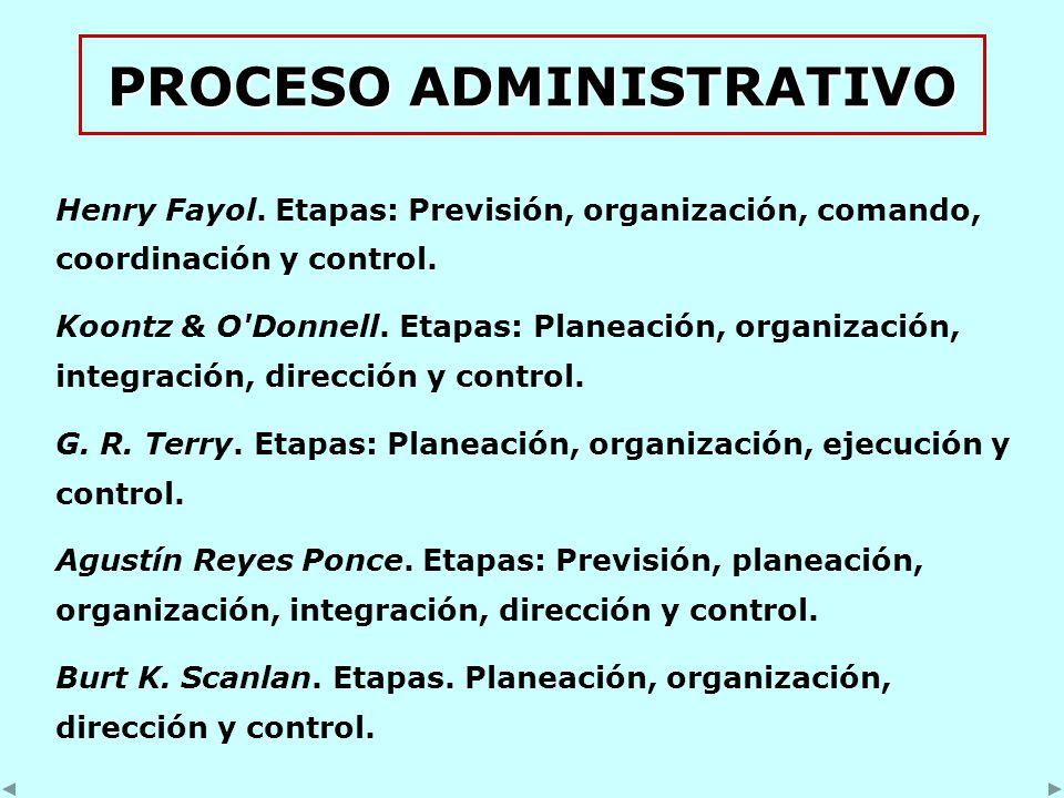 PROCESO ADMINISTRATIVO Henry Fayol. Etapas: Previsión, organización, comando, coordinación y control. Koontz & O'Donnell. Etapas: Planeación, organiza