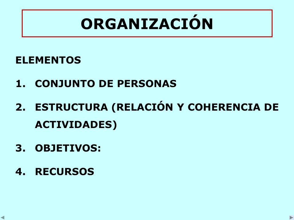 ORGANIZACIÓN ELEMENTOS 1.CONJUNTO DE PERSONAS 2.ESTRUCTURA (RELACIÓN Y COHERENCIA DE ACTIVIDADES) 3.OBJETIVOS: 4.RECURSOS