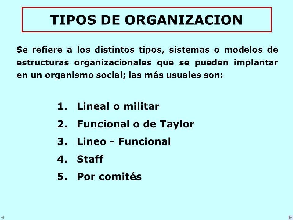 TIPOS DE ORGANIZACION Se refiere a los distintos tipos, sistemas o modelos de estructuras organizacionales que se pueden implantar en un organismo social; las más usuales son: 1.Lineal o militar 2.Funcional o de Taylor 3.Lineo - Funcional 4.Staff 5.Por comités
