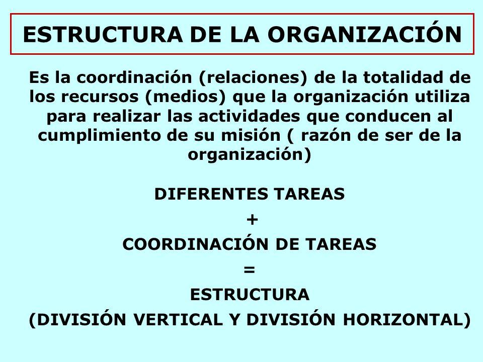 ESTRUCTURA DE LA ORGANIZACIÓN Es la coordinación (relaciones) de la totalidad de los recursos (medios) que la organización utiliza para realizar las actividades que conducen al cumplimiento de su misión ( razón de ser de la organización) DIFERENTES TAREAS + COORDINACIÓN DE TAREAS = ESTRUCTURA (DIVISIÓN VERTICAL Y DIVISIÓN HORIZONTAL)