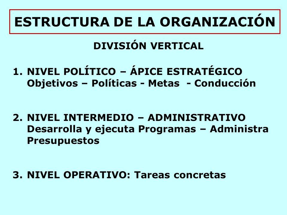 ESTRUCTURA DE LA ORGANIZACIÓN DIVISIÓN VERTICAL 1.NIVEL POLÍTICO – ÁPICE ESTRATÉGICO Objetivos – Políticas - Metas - Conducción 2.NIVEL INTERMEDIO – ADMINISTRATIVO Desarrolla y ejecuta Programas – Administra Presupuestos 3.NIVEL OPERATIVO: Tareas concretas