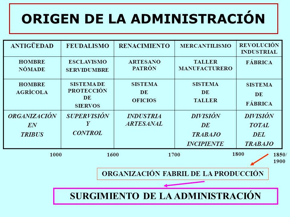 ORIGEN DE LA ADMINISTRACIÓN ANTIGÜEDADFEUDALISMORENACIMIENTO MERCANTILISMO REVOLUCIÓN INDUSTRIAL HOMBRE NÓMADE ESCLAVISMO SERVIDUMBRE ARTESANO PATRÓN TALLER MANUFACTURERO FÁBRICA HOMBRE AGRÍCOLA SISTEMA DE PROTECCIÓN DE SIERVOS SISTEMA DE OFICIOS SISTEMA DE TALLER SISTEMA DE FÁBRICA ORGANIZACIÓN EN TRIBUS SUPERVISIÓN Y CONTROL INDUSTRIA ARTESANAL DIVISIÓN DE TRABAJO INCIPIENTE DIVISIÓN TOTAL DEL TRABAJO 10001600 1700 1800 1850/ 1900 ORGANIZACIÓN FABRIL DE LA PRODUCCIÓN SURGIMIENTO DE LA ADMINISTRACIÓN