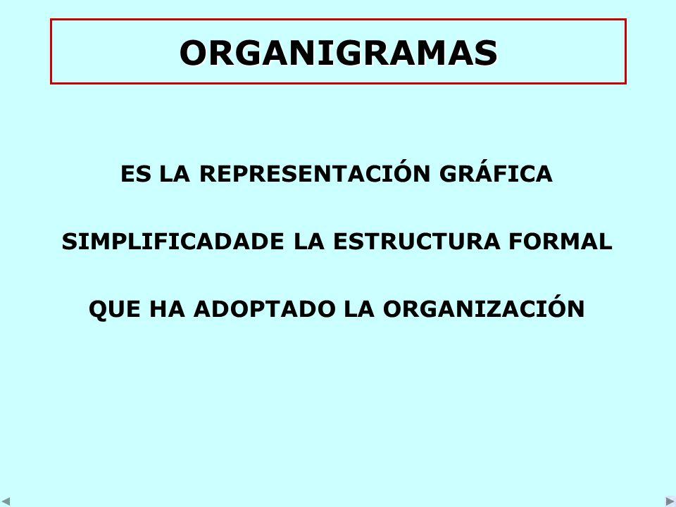 ORGANIGRAMAS ES LA REPRESENTACIÓN GRÁFICA SIMPLIFICADADE LA ESTRUCTURA FORMAL QUE HA ADOPTADO LA ORGANIZACIÓN