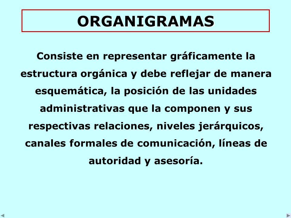 ORGANIGRAMAS Consiste en representar gráficamente la estructura orgánica y debe reflejar de manera esquemática, la posición de las unidades administrativas que la componen y sus respectivas relaciones, niveles jerárquicos, canales formales de comunicación, líneas de autoridad y asesoría.