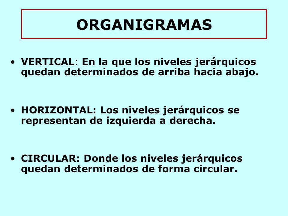 ORGANIGRAMAS VERTICAL: En la que los niveles jerárquicos quedan determinados de arriba hacia abajo.