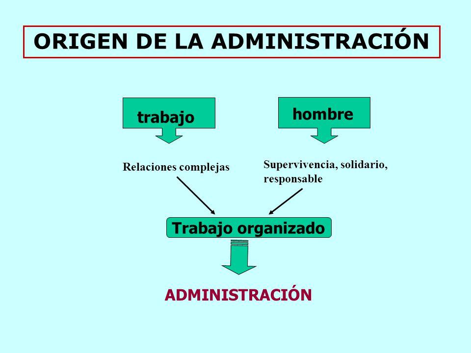trabajo hombre Relaciones complejas Supervivencia, solidario, responsable Trabajo organizado ADMINISTRACIÓN ORIGEN DE LA ADMINISTRACIÓN