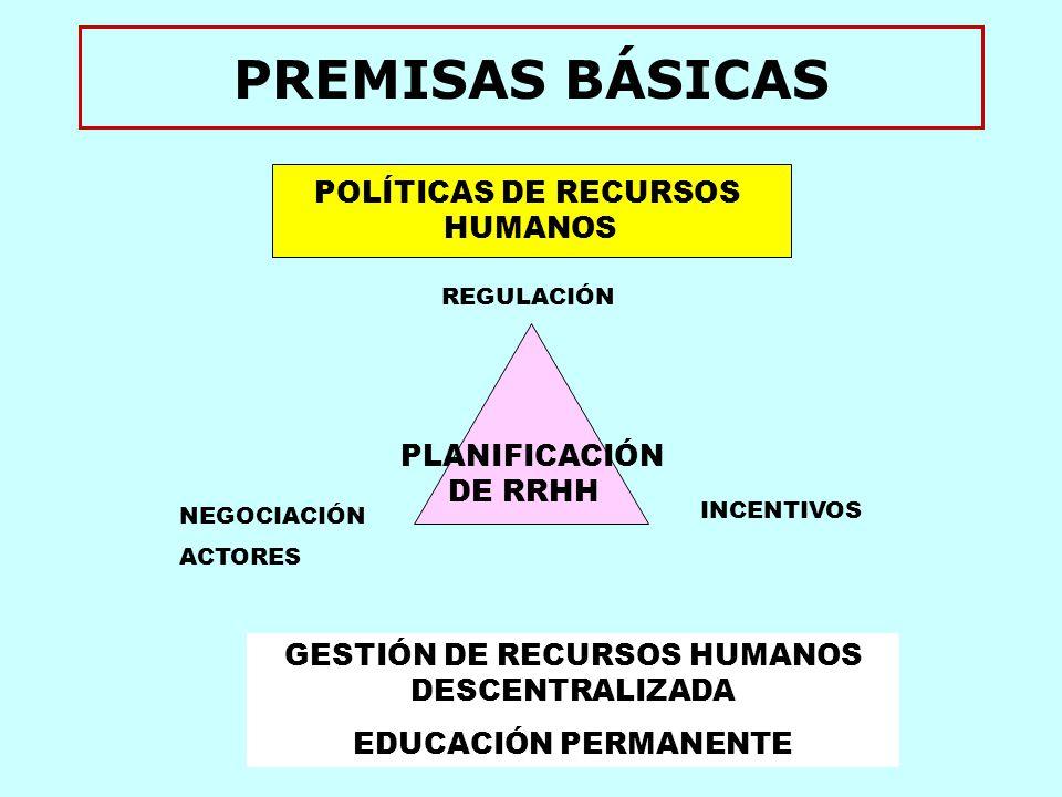 PREMISAS BÁSICAS POLÍTICAS DE RECURSOS HUMANOS GESTIÓN DE RECURSOS HUMANOS DESCENTRALIZADA EDUCACIÓN PERMANENTE PLANIFICACIÓN DE RRHH REGULACIÓN NEGOCIACIÓN ACTORES INCENTIVOS