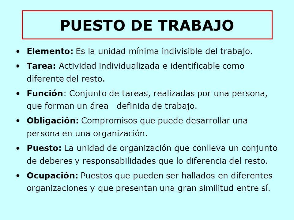 PUESTO DE TRABAJO Elemento: Es la unidad mínima indivisible del trabajo.