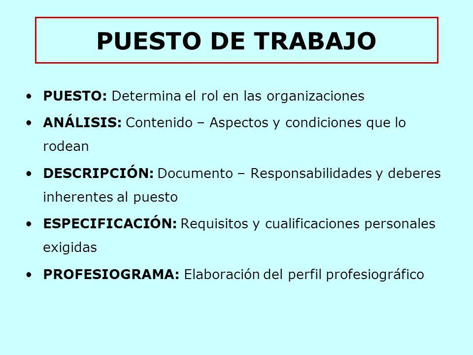 PUESTO DE TRABAJO PUESTO: Determina el rol en las organizaciones ANÁLISIS: Contenido – Aspectos y condiciones que lo rodean DESCRIPCIÓN: Documento – Responsabilidades y deberes inherentes al puesto ESPECIFICACIÓN: Requisitos y cualificaciones personales exigidas PROFESIOGRAMA: Elaboración del perfil profesiográfico