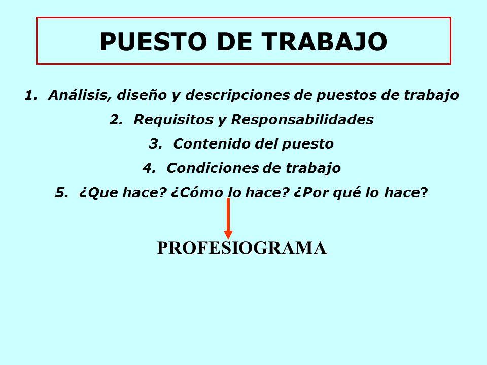 PUESTO DE TRABAJO 1.Análisis, diseño y descripciones de puestos de trabajo 2.Requisitos y Responsabilidades 3.Contenido del puesto 4.Condiciones de trabajo 5.¿Que hace.