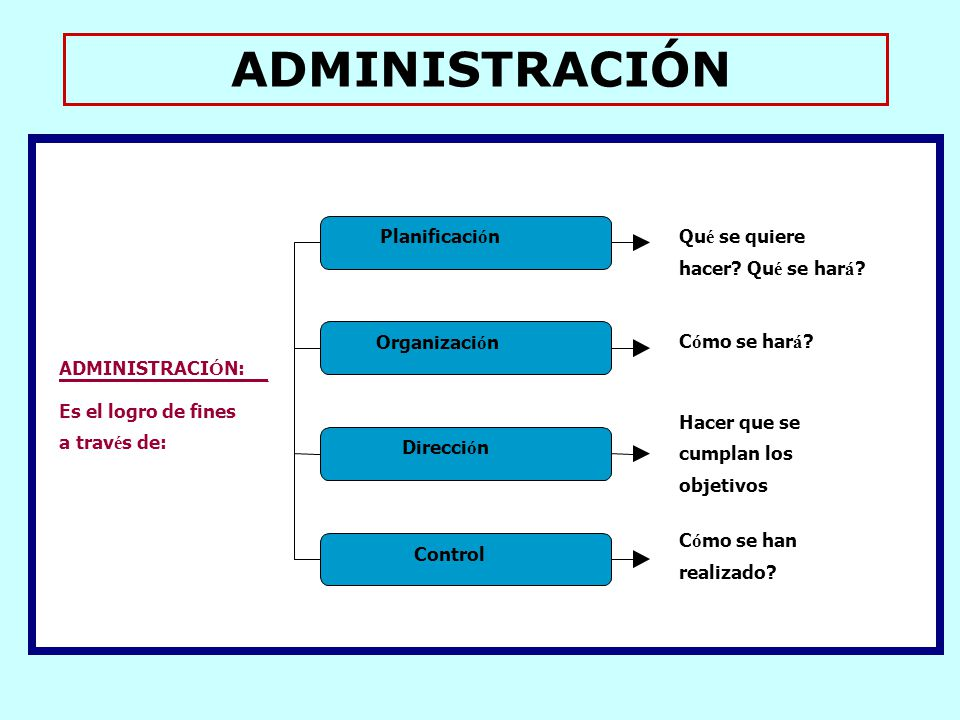 ADMINISTRACIÓN Planificaci ó n Organizaci ó n Direcci ó n Control Qu é se quiere hacer.
