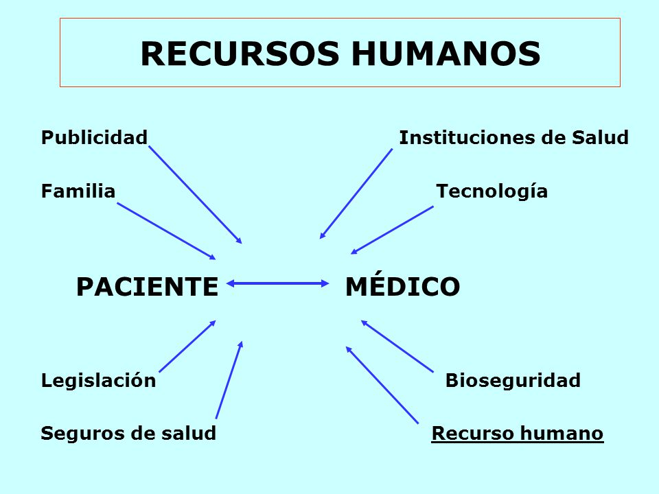 RECURSOS HUMANOS Publicidad Instituciones de Salud Familia Tecnología PACIENTE MÉDICO Legislación Bioseguridad Seguros de salud Recurso humano