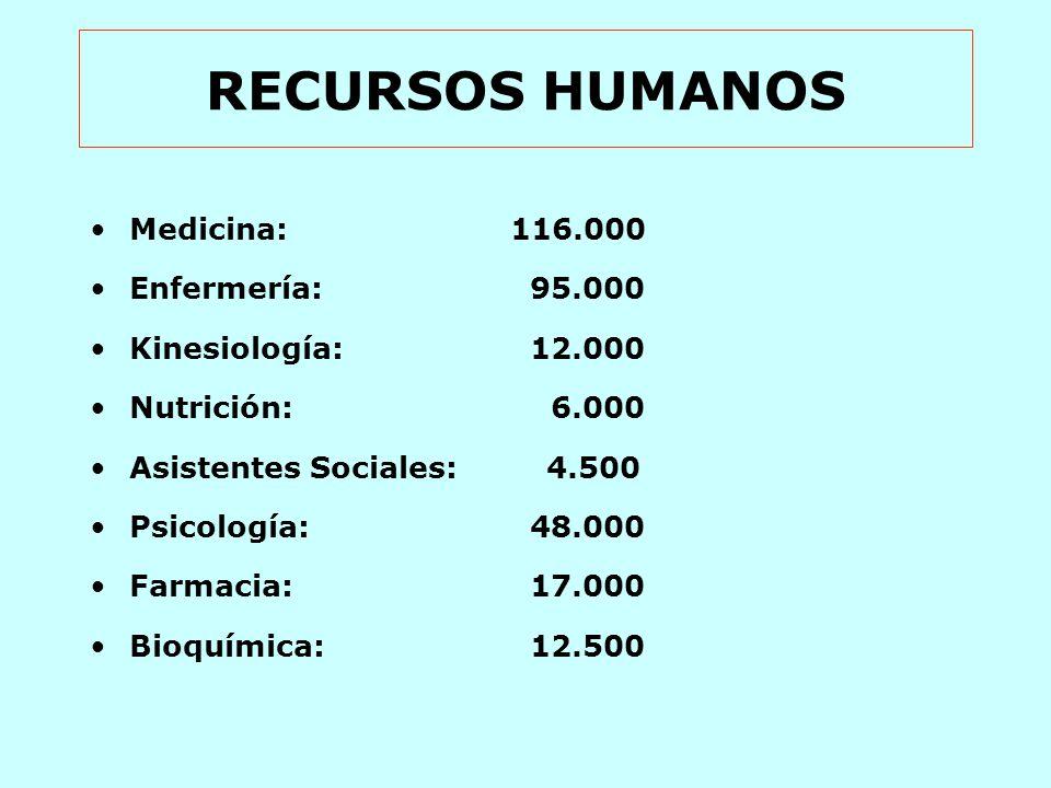 RECURSOS HUMANOS Medicina: 116.000 Enfermería: 95.000 Kinesiología: 12.000 Nutrición: 6.000 Asistentes Sociales: 4.500 Psicología: 48.000 Farmacia: 17.000 Bioquímica: 12.500