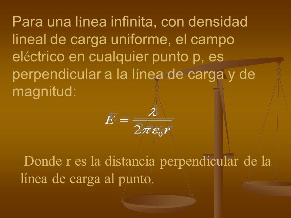 Aplicaci ó n de la ley de Gauss, simetr í a cil í ndrica