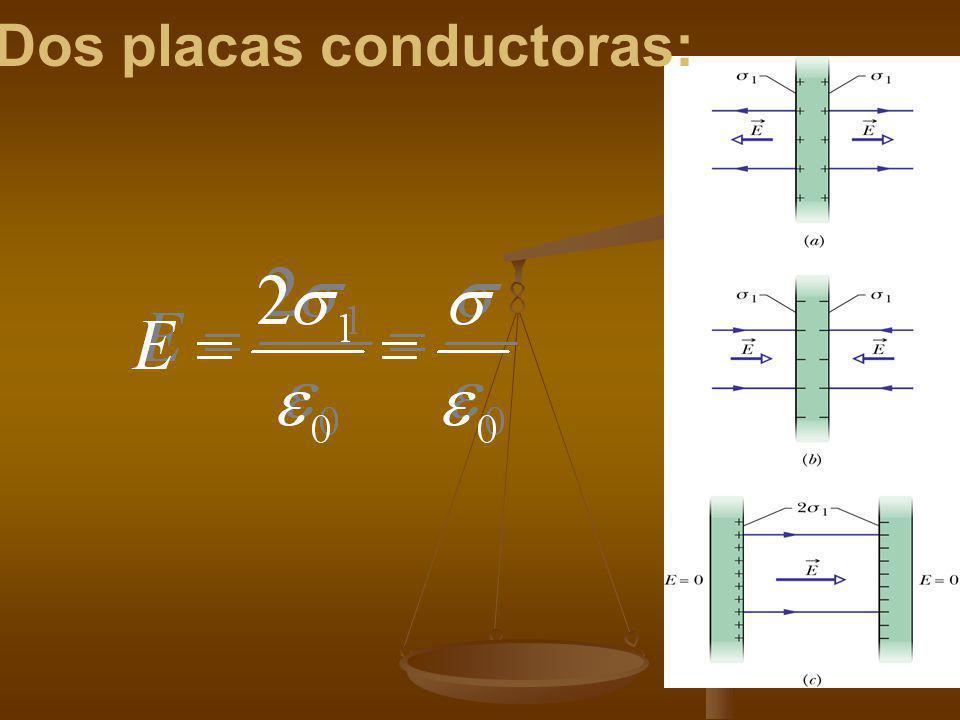 Aplicación de la Ley de Gauss Simetría Plana La única dirección especificada por la situación física es la dirección perpendicular al plano. Por tanto