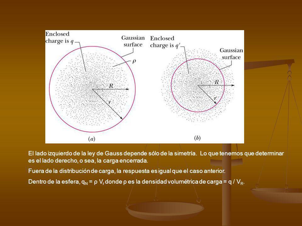 Aplicación de la ley de Gauss Esfera de radio R y constante. ¿Cuál es el campo en el interior? Se escoge una superficie gaussiana esférica de radio r<