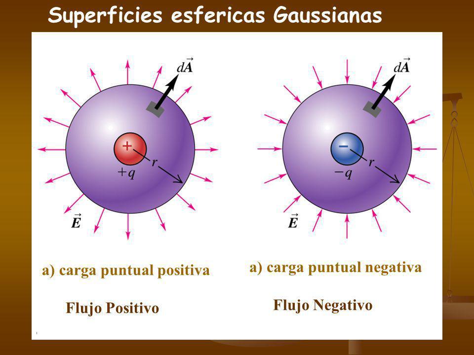 Aplicaci ó n de la ley de Gauss para el c á lculo de E Encontrar el flujo eléctrico neto a través de la superficie si: q 1 =q 4 =+3.1nC, q 2 =q 5 =-5.