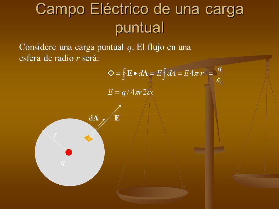 Campo Eléctrico de una carga puntual r EdAdA q Considere una carga puntual q.