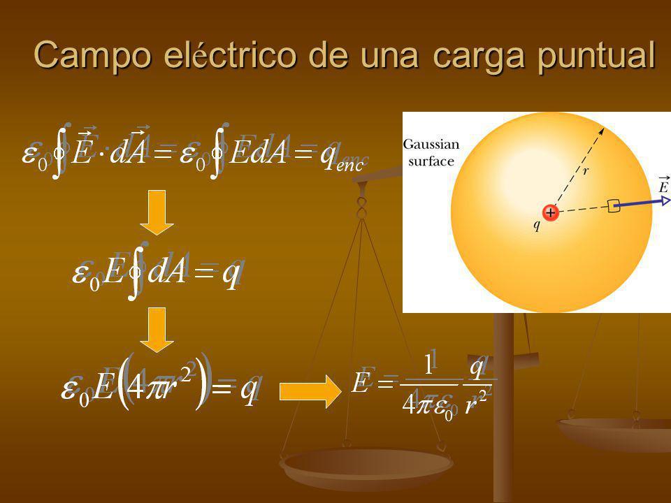 Aplicación de la Ley de Gauss - Simetría Esférica - Concha esférica de R.