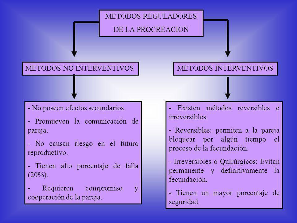 METODOS REGULADORES DE LA PROCREACION METODOS NO INTERVENTIVOSMETODOS INTERVENTIVOS - No poseen efectos secundarios.