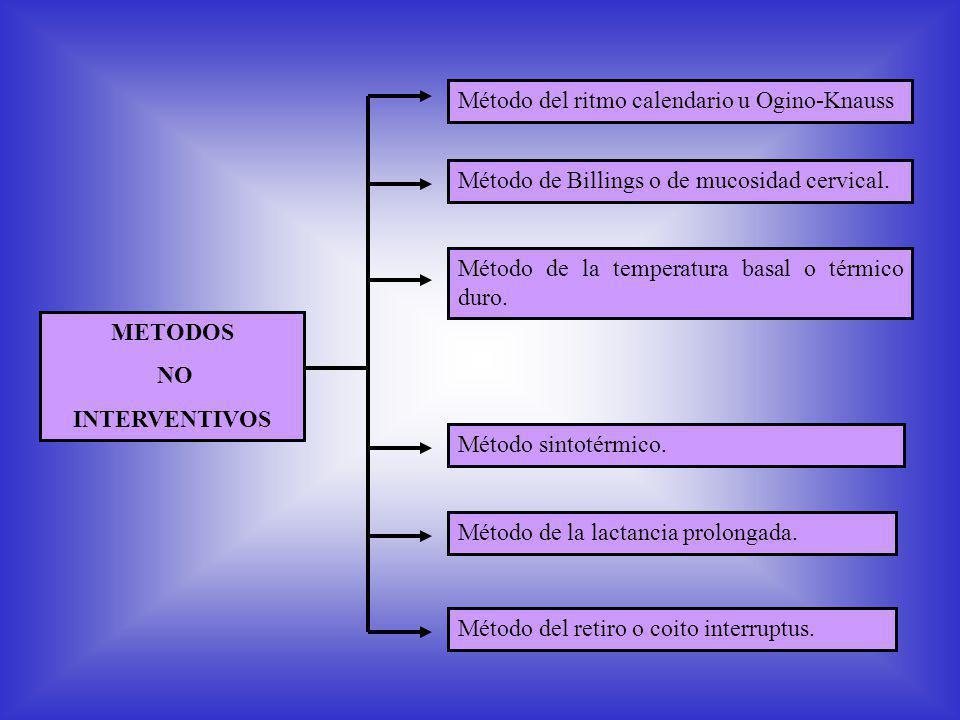 METODOS NO INTERVENTIVOS Método del ritmo calendario u Ogino-Knauss Método de la temperatura basal o térmico duro.