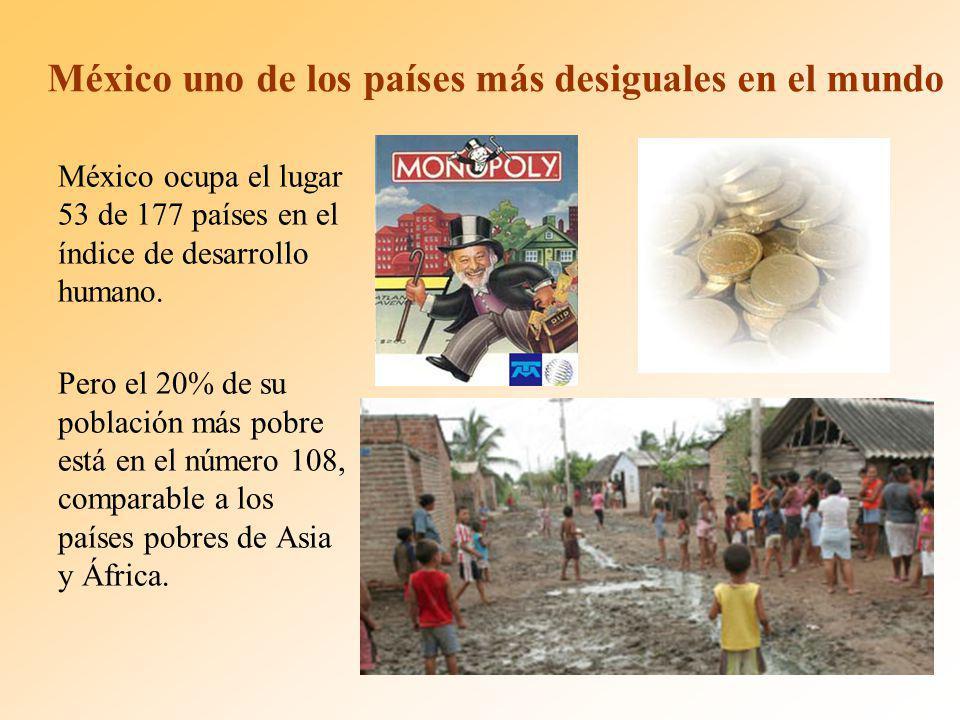 México uno de los países más desiguales en el mundo México ocupa el lugar 53 de 177 países en el índice de desarrollo humano.