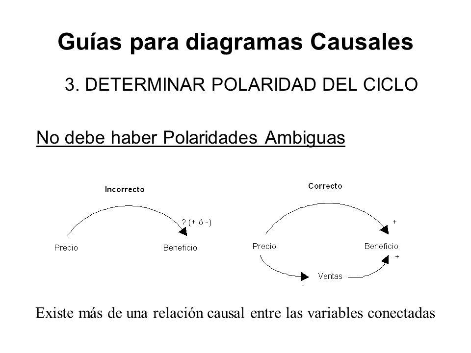 Guías para diagramas Causales 3. DETERMINAR POLARIDAD DEL CICLO No debe haber Polaridades Ambiguas Existe más de una relación causal entre las variabl