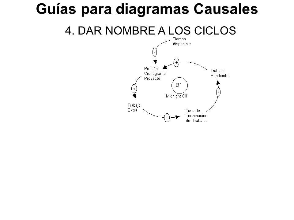 Guías para diagramas Causales 4. DAR NOMBRE A LOS CICLOS