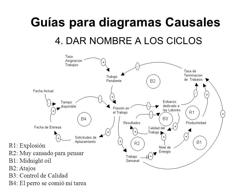 Guías para diagramas Causales 4. DAR NOMBRE A LOS CICLOS R1: Explosión R2: Muy cansado para pensar B1: Midnight oil B2: Atajos B3: Control de Calidad