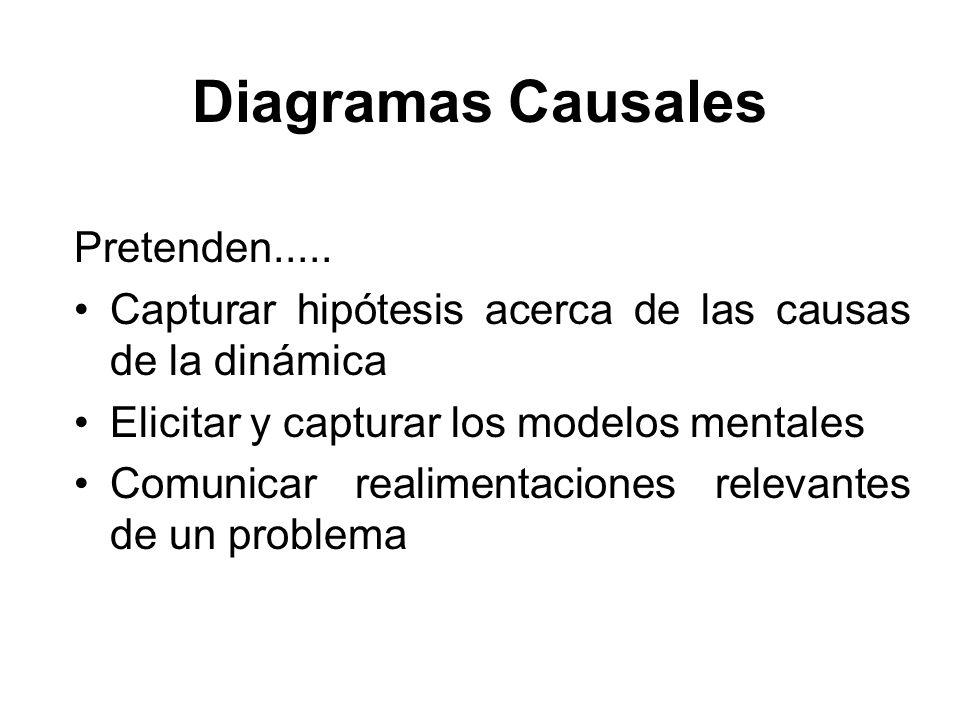 Diagramas Causales Pretenden..... Capturar hipótesis acerca de las causas de la dinámica Elicitar y capturar los modelos mentales Comunicar realimenta