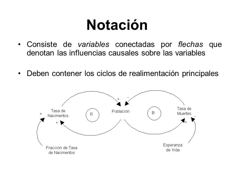 Notación Consiste de variables conectadas por flechas que denotan las influencias causales sobre las variables Deben contener los ciclos de realimenta