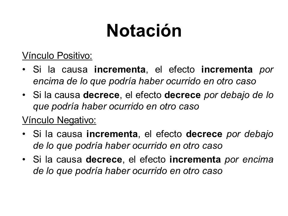 Vínculo Positivo: Si la causa incrementa, el efecto incrementa por encima de lo que podría haber ocurrido en otro caso Si la causa decrece, el efecto