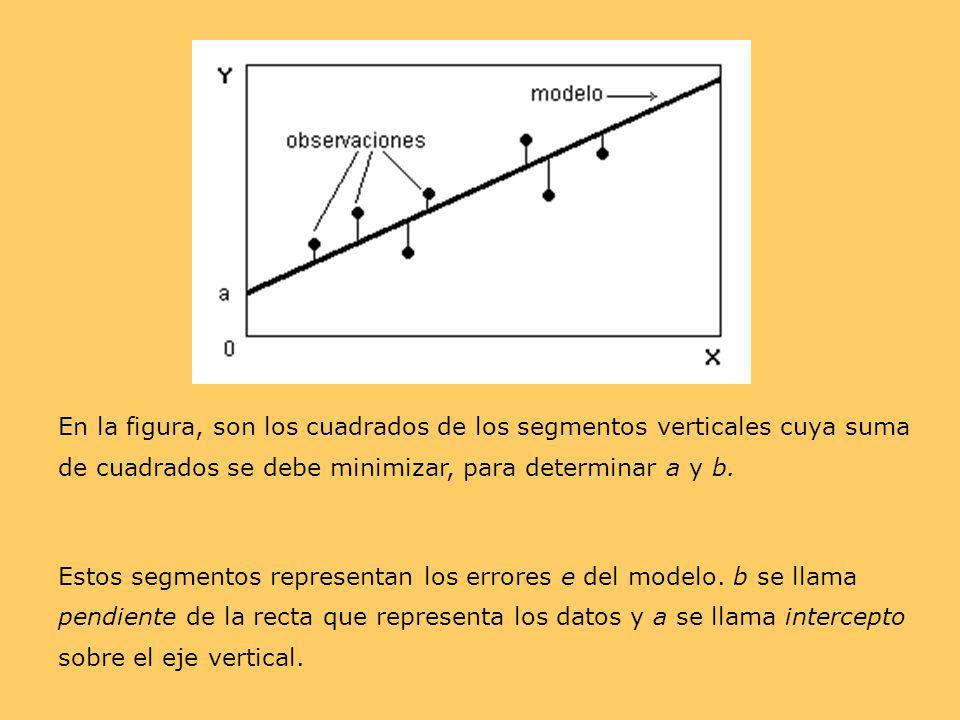 En la figura, son los cuadrados de los segmentos verticales cuya suma de cuadrados se debe minimizar, para determinar a y b. Estos segmentos represent