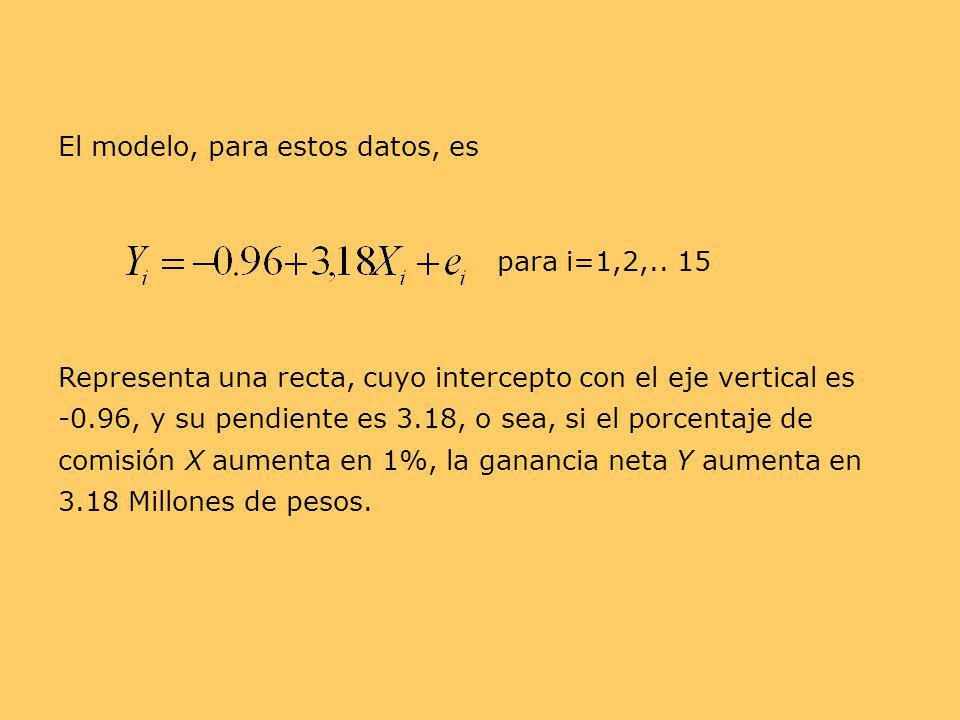 El modelo, para estos datos, es para i=1,2,.. 15 Representa una recta, cuyo intercepto con el eje vertical es -0.96, y su pendiente es 3.18, o sea, si