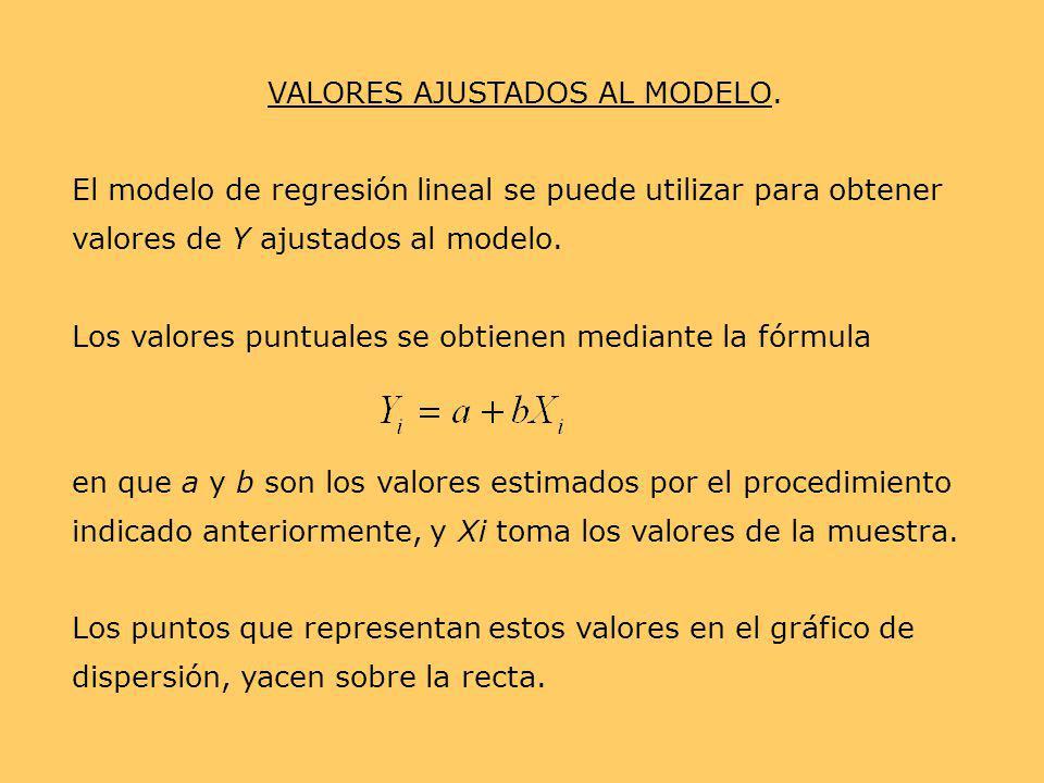 VALORES AJUSTADOS AL MODELO. El modelo de regresión lineal se puede utilizar para obtener valores de Y ajustados al modelo. Los valores puntuales se o