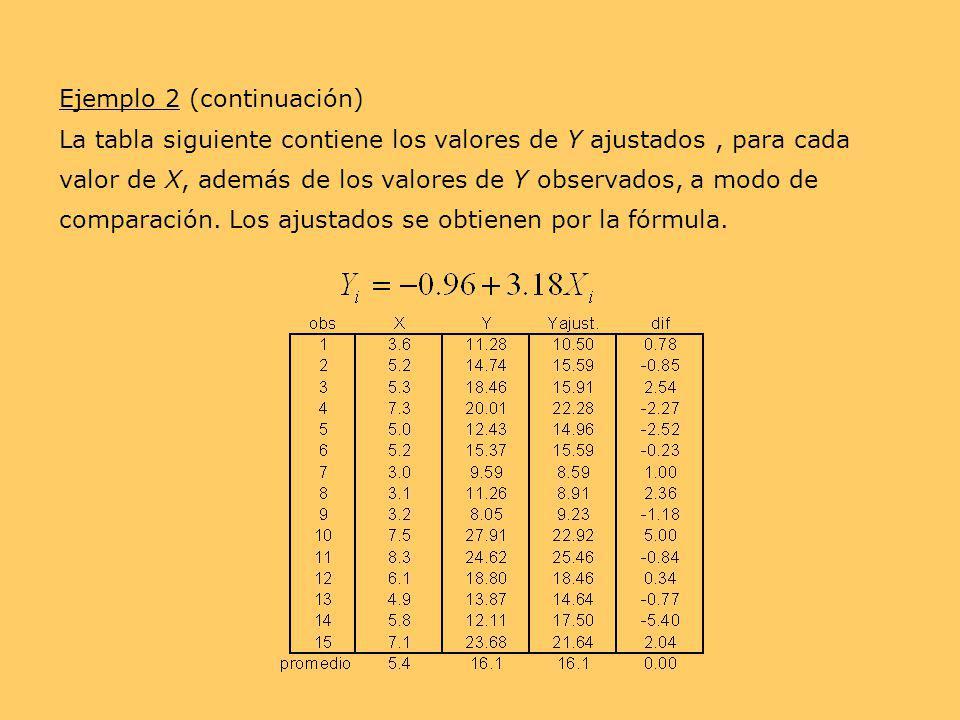 Ejemplo 2 (continuación) La tabla siguiente contiene los valores de Y ajustados, para cada valor de X, además de los valores de Y observados, a modo d