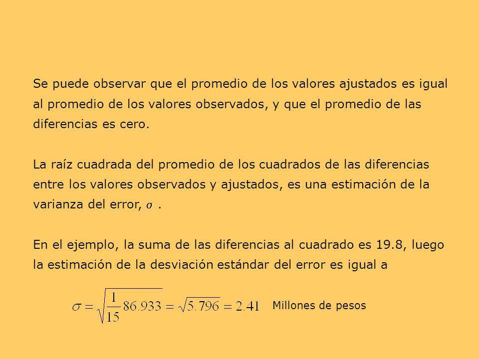 Se puede observar que el promedio de los valores ajustados es igual al promedio de los valores observados, y que el promedio de las diferencias es cer