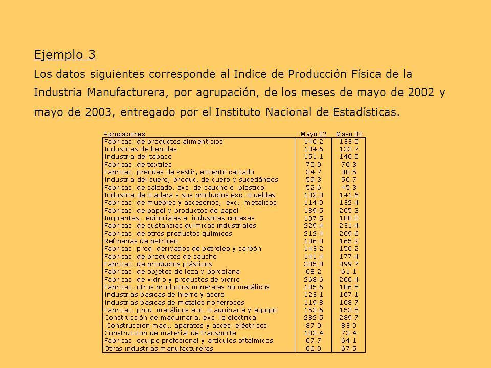 Ejemplo 3 Los datos siguientes corresponde al Indice de Producción Física de la Industria Manufacturera, por agrupación, de los meses de mayo de 2002