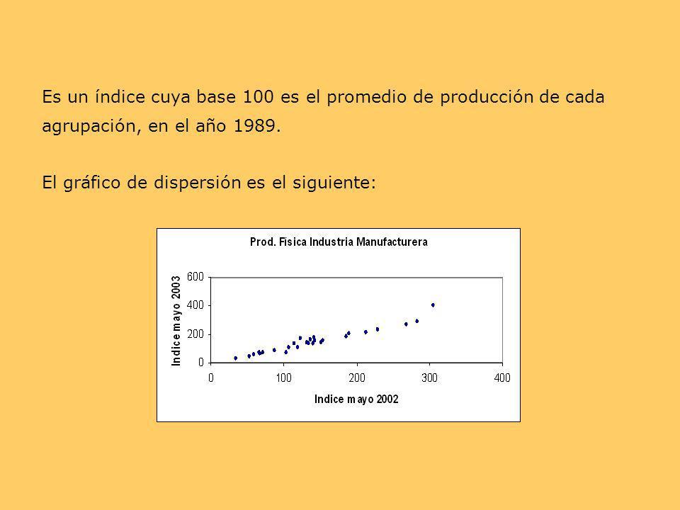 Es un índice cuya base 100 es el promedio de producción de cada agrupación, en el año 1989. El gráfico de dispersión es el siguiente: