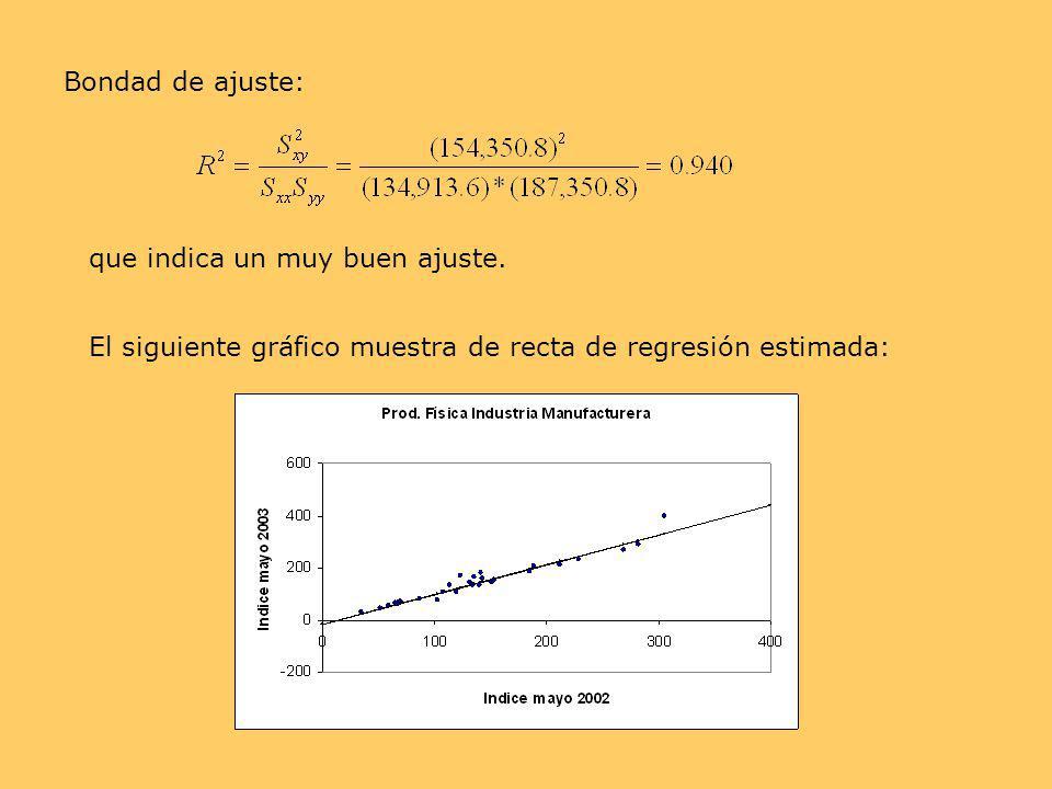 Bondad de ajuste: que indica un muy buen ajuste. El siguiente gráfico muestra de recta de regresión estimada: