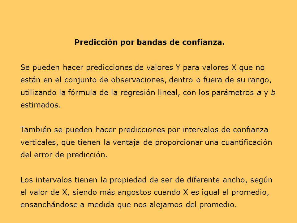 Predicción por bandas de confianza. Se pueden hacer predicciones de valores Y para valores X que no están en el conjunto de observaciones, dentro o fu