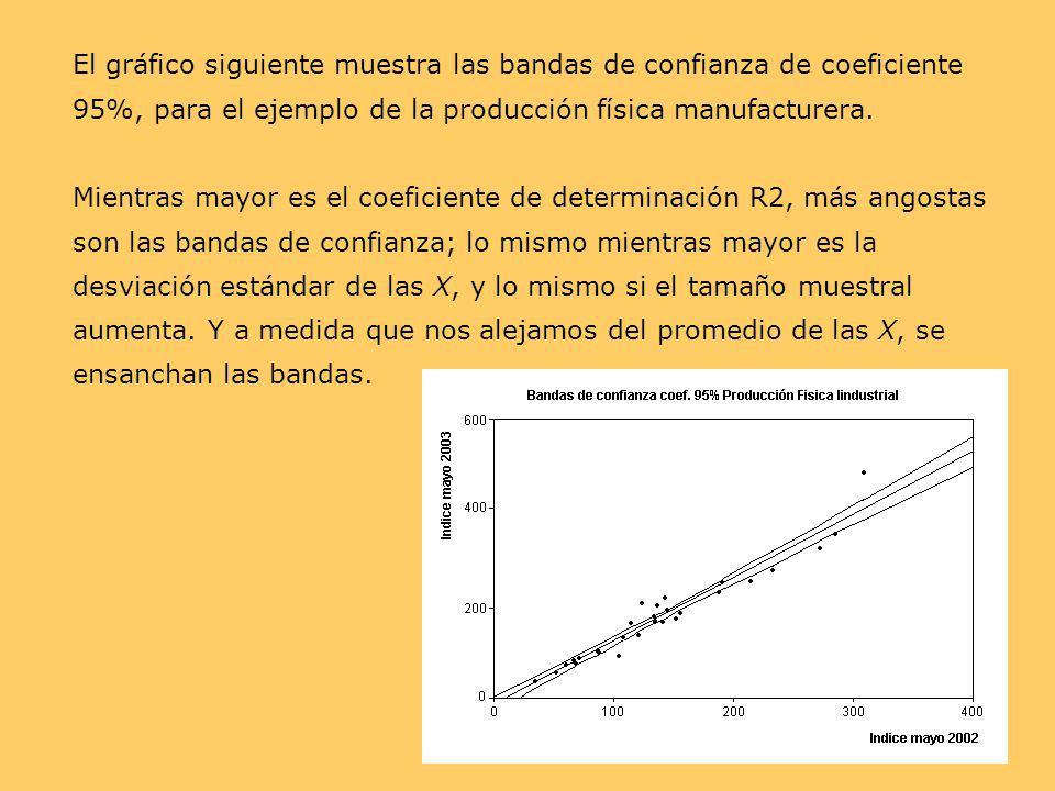 El gráfico siguiente muestra las bandas de confianza de coeficiente 95%, para el ejemplo de la producción física manufacturera. Mientras mayor es el c