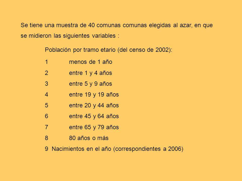 Se tiene una muestra de 40 comunas comunas elegidas al azar, en que se midieron las siguientes variables : Población por tramo etario (del censo de 20