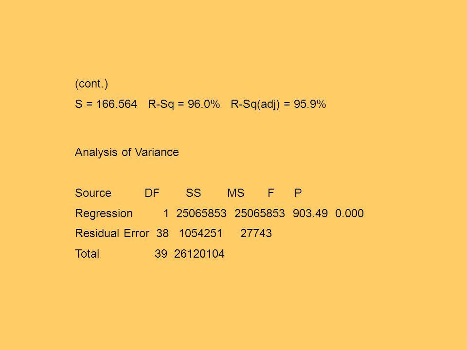 (cont.) S = 166.564 R-Sq = 96.0% R-Sq(adj) = 95.9% Analysis of Variance Source DF SS MS F P Regression 1 25065853 25065853 903.49 0.000 Residual Error