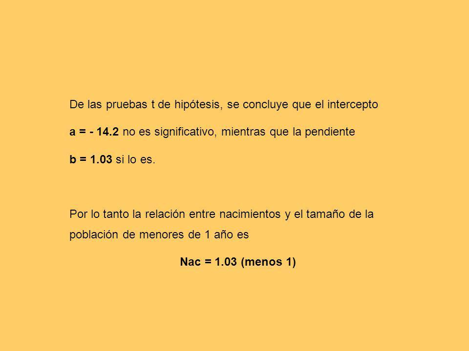 De las pruebas t de hipótesis, se concluye que el intercepto a = - 14.2 no es significativo, mientras que la pendiente b = 1.03 si lo es. Por lo tanto
