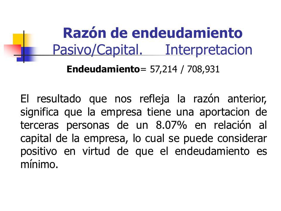 Razón de endeudamiento Pasivo/Capital.