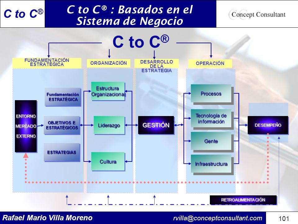 Rafael Mario Villa Moreno rvilla@conceptconsultant.com 101 C to C ® EstructuraOrganizacionalEstructuraOrganizacional LiderazgoLiderazgoGESTIÓNGESTIÓN