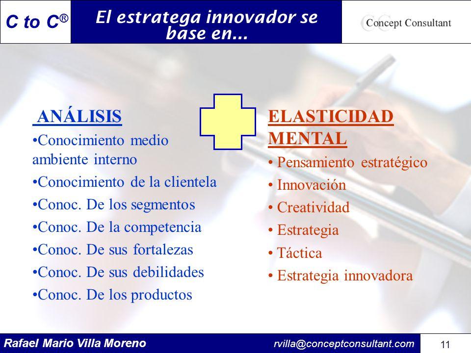 Rafael Mario Villa Moreno rvilla@conceptconsultant.com 11 C to C ® El estratega innovador se base en... ANÁLISIS Conocimiento medio ambiente interno C