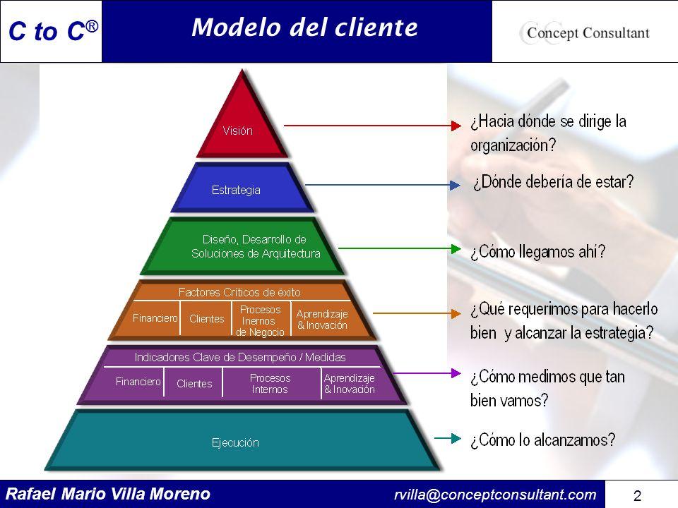 Rafael Mario Villa Moreno rvilla@conceptconsultant.com 73 C to C ® Las metas definen hacia donde vamos y cuando llegaremos.